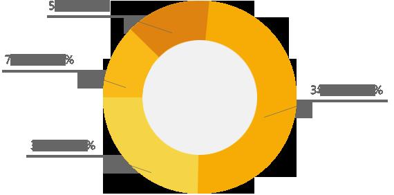 用户行业所属分析